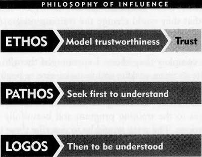 Ethos_pathos_logos