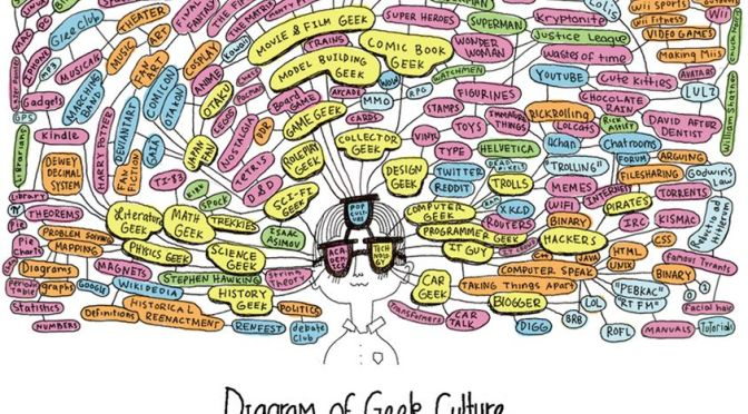 Diagram of Geek Culture by Julianna Brion. http://juliannabrion.tumblr.com